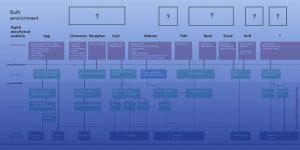 service logic in architecture