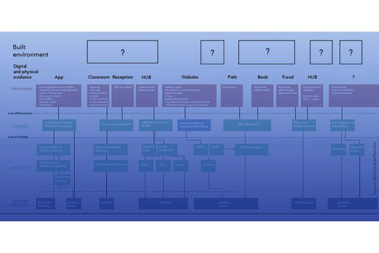 Crtica final curso de proyectos service logic in architecture el prximo viernes 9 de diciembre a las 930h tenemos la revisin final del curso de proyectos a nivel de mster service logic in architecture en el malvernweather Gallery
